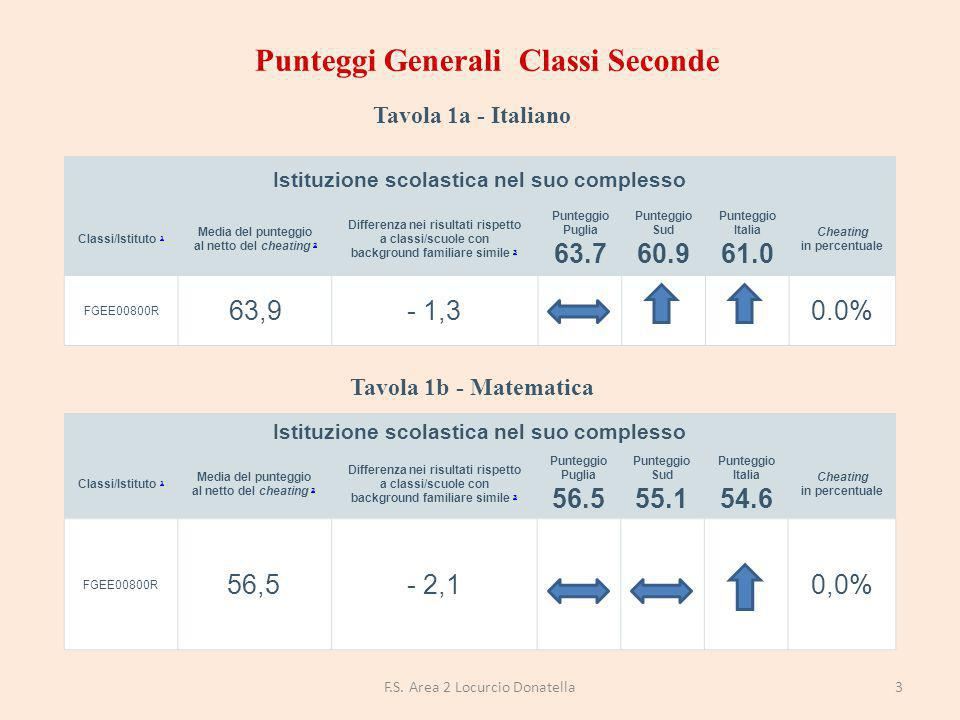 DISTRIBUZIONE DEGLI STUDENTI PER LIVELLI DI APPRENDIMENTO Percentuale studenti livello 1 Percentuale studenti livello 2 Percentuale studenti livello 3 Percentuale studenti livello 4 Percentuale studenti livello 5 FGEE00800R19%22%15%20%22% Puglia22% 10%17%27% Sud24%22%11%15%25% Italia24%23%12%16%23% 14F.S.