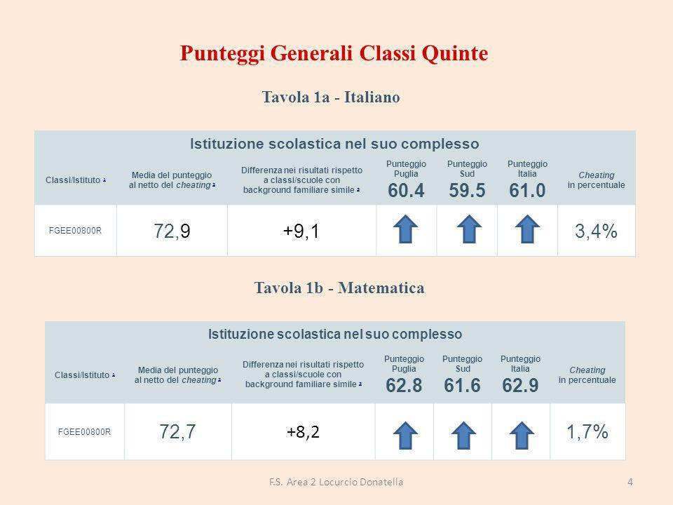 DISTRIBUZIONE DEGLI STUDENTI PER LIVELLI DI APPRENDIMENTO Percentuale studenti livello 1 Percentuale studenti livello 2 Percentuale studenti livello 3 Percentuale studenti livello 4 Percentuale studenti livello 5 FGEE00800R2%5%17%29%44% Puglia22%20%15%19%21% Sud23%21%15%19% Italia20% 17%20% 15F.S.