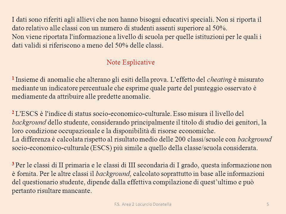 DISTRIBUZIONE DEGLI STUDENTI PER LIVELLI DI APPRENDIMENTO Percentuale studenti livello 1 Percentuale studenti livello 2 Percentuale studenti livello 3 Percentuale studenti livello 4 Percentuale studenti livello 5 FGEE00800R1%15%16%33%32% Puglia20% 21%17%20% Sud22% 19%17%18% Italia19%21%20%19% 16F.S.