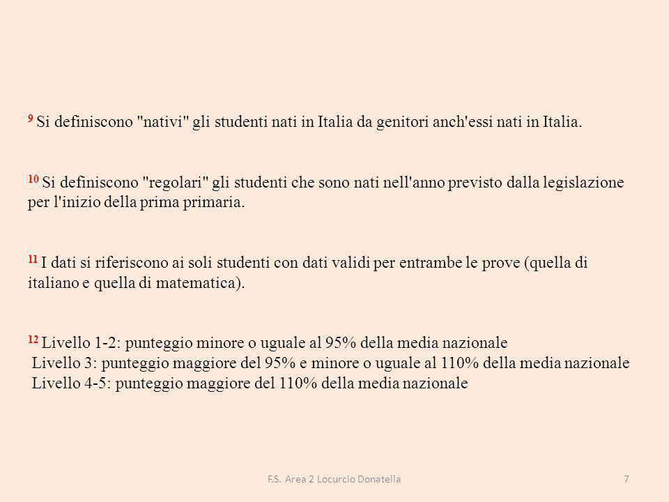 DETTAGLI DELLA PROVA DI ITALIANO CLASSI SECONDE Testo narrativo Punteggio medio Punteggio Italia FGEE00800R 62,258,7 Esercizi linguistici Punteggio medio Punteggio Italia 67,966,4 Prova complessiva Punteggio medio Punteggio Italia 63,961,0 Tavola 2b - Processi Ricostruire il significato del testo Punteggio medio Punteggio Italia FGEE00800R 52,550,0 Rielaborare il testo Punteggio medio Punteggio Italia 69,366,0 Individuare informazioni Punteggio medio Punteggio Italia 72,866,6 Prova complessiva Punteggio medio Punteggio Italia 63,961,0 8F.S.