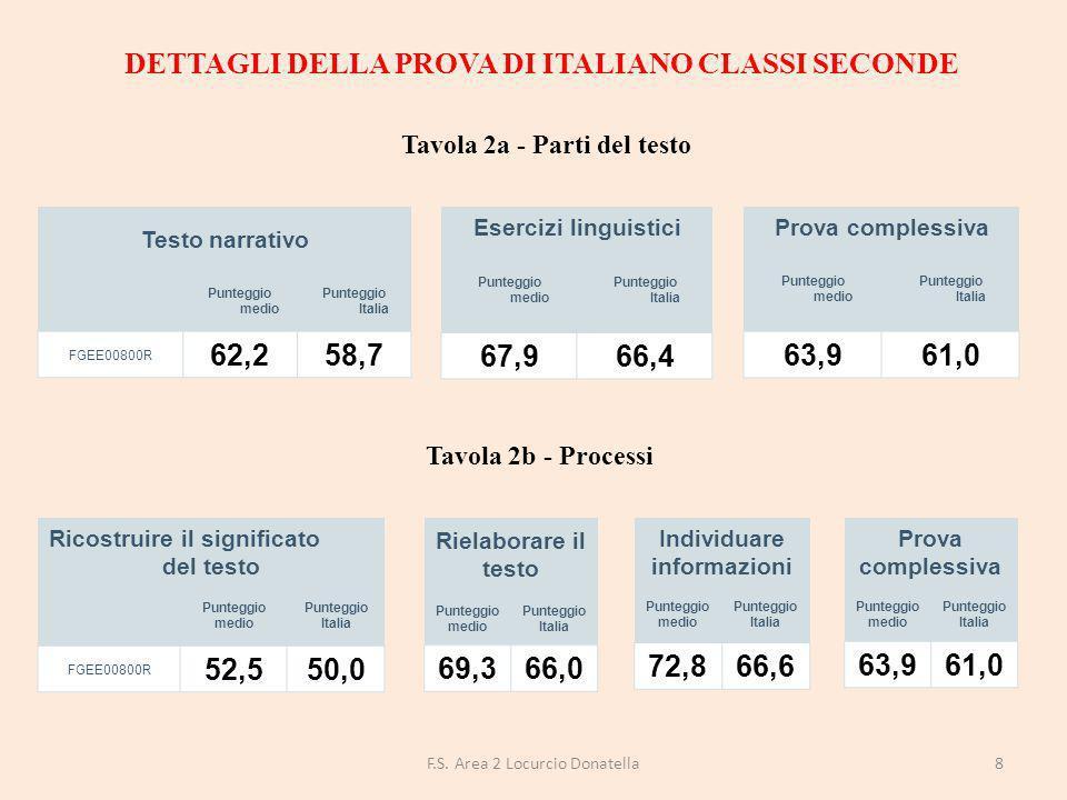 DETTAGLI DELLA PROVA DI MATEMATICA CLASSI SECONDE Numeri Punteggio medio Punteggio Italia FGEE00800R 53,950,2 Dati e previsioni Punteggio medio Punteggio Italia 63,460,7 Spazio e figure Punteggio medio Punteggio Italia 57,858,8 Prova complessiva Punteggio medio Punteggio Italia 56,554,6 Tavola 3b - Processi Formulare Punteggio medio Punteggio Italia FGEE00800R 45,841,7 Utilizzare Punteggio medio Punteggio Italia 57,558,6 Interpretare Punteggio medio Punteggio Italia 60,756,7 Prova complessiva Punteggio medio Punteggio Italia 56,554,6 9F.S.