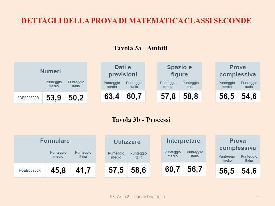 I dati riportati in questa tavola sintetizzano i risultati esplorati nelle tavole 4a e 4b e consentono di confrontare direttamente, a livello di scuola, le performance degli studenti nelle due discipline oggetto della rilevazione.