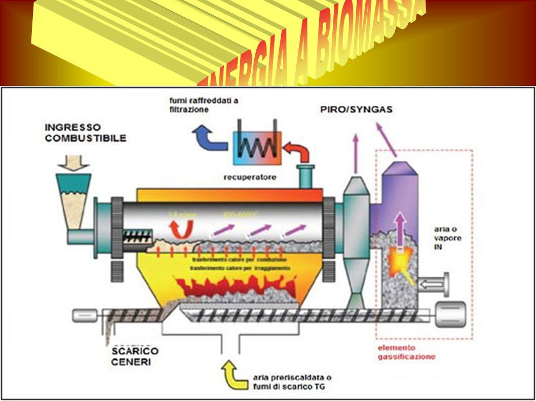 COME FUNZIONA UNA CENTRALE A BIMASSA °Le biomasse comprendono vari materiali di origine biologica, scarti delle attività agricole riutilizzati in apposite centrali termiche per produrre energia elettrica.