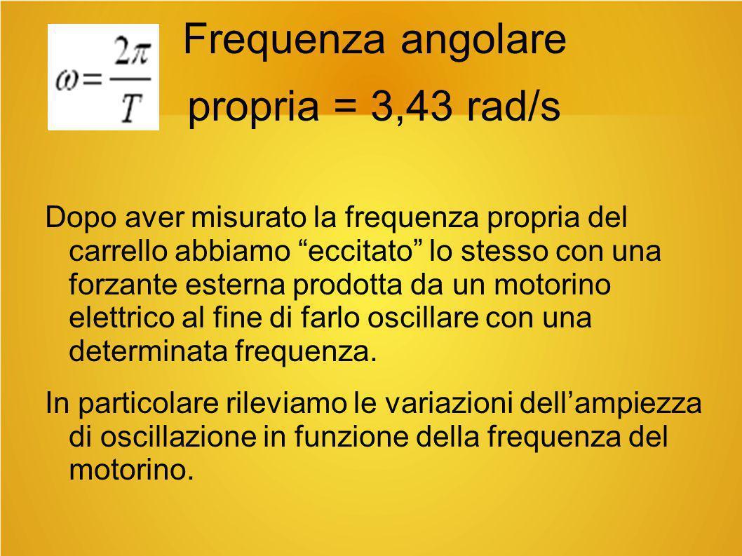 """Frequenza angolare propria = 3,43 rad/s Dopo aver misurato la frequenza propria del carrello abbiamo """"eccitato"""" lo stesso con una forzante esterna pro"""