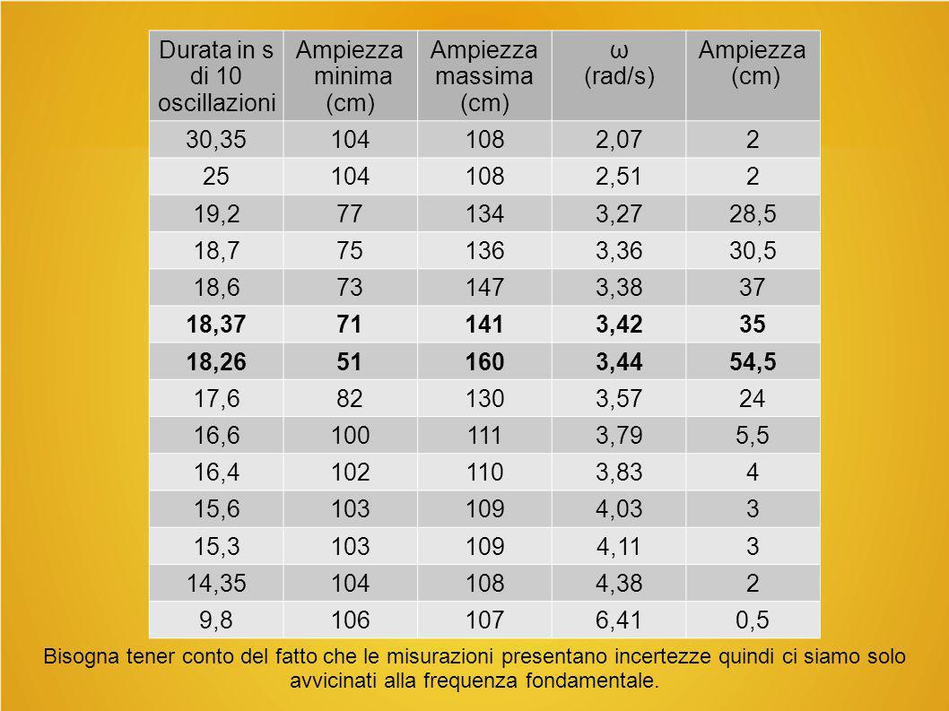 Durata in s di 10 oscillazioni Ampiezza minima (cm) Ampiezza massima (cm) ω (rad/s) Ampiezza (cm) 30,351041082,072 251041082,512 19,2771343,2728,5 18,