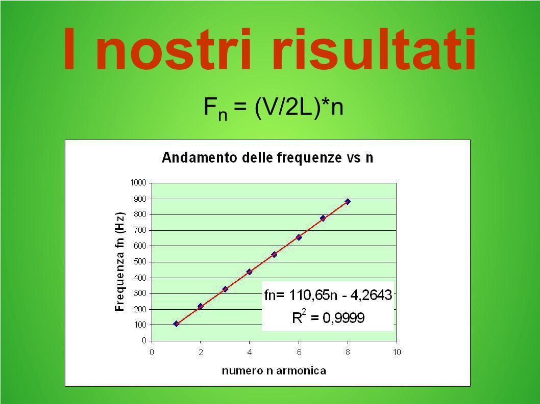 I nostri risultati F n = (V/2L)*n