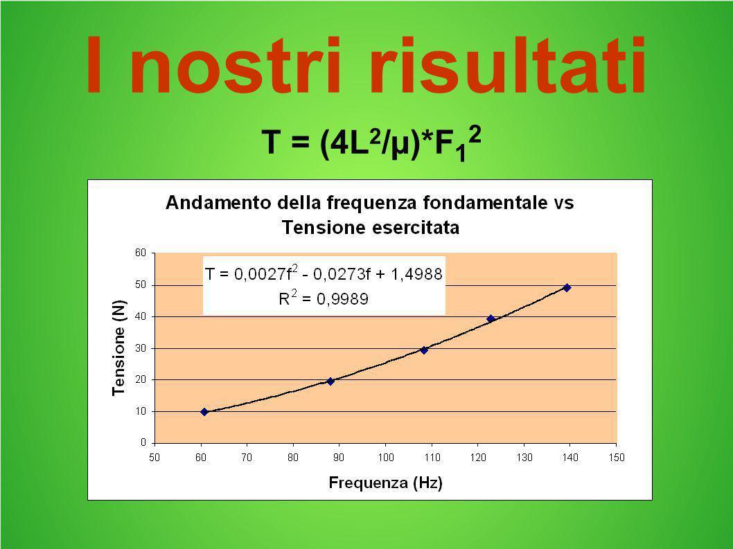 I nostri risultati T = (4L 2 /µ)*F 1 2