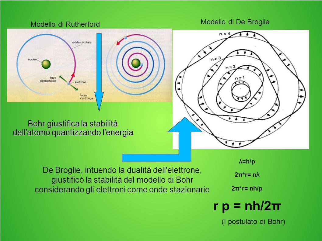 Modello di Rutherford Modello di De Broglie λ=h/p 2π*r= nλ 2π*r= nh/p r p = nh/2π Bohr giustifica la stabilità dell'atomo quantizzando l'energia De Br