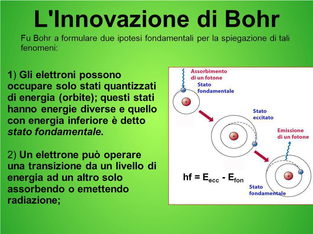 L'Innovazione di Bohr 1) Gli elettroni possono occupare solo stati quantizzati di energia (orbite); questi stati hanno energie diverse e quello con en