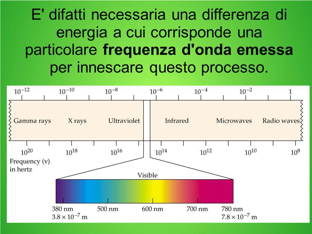 E' difatti necessaria una differenza di energia a cui corrisponde una particolare frequenza d'onda emessa per innescare questo processo.
