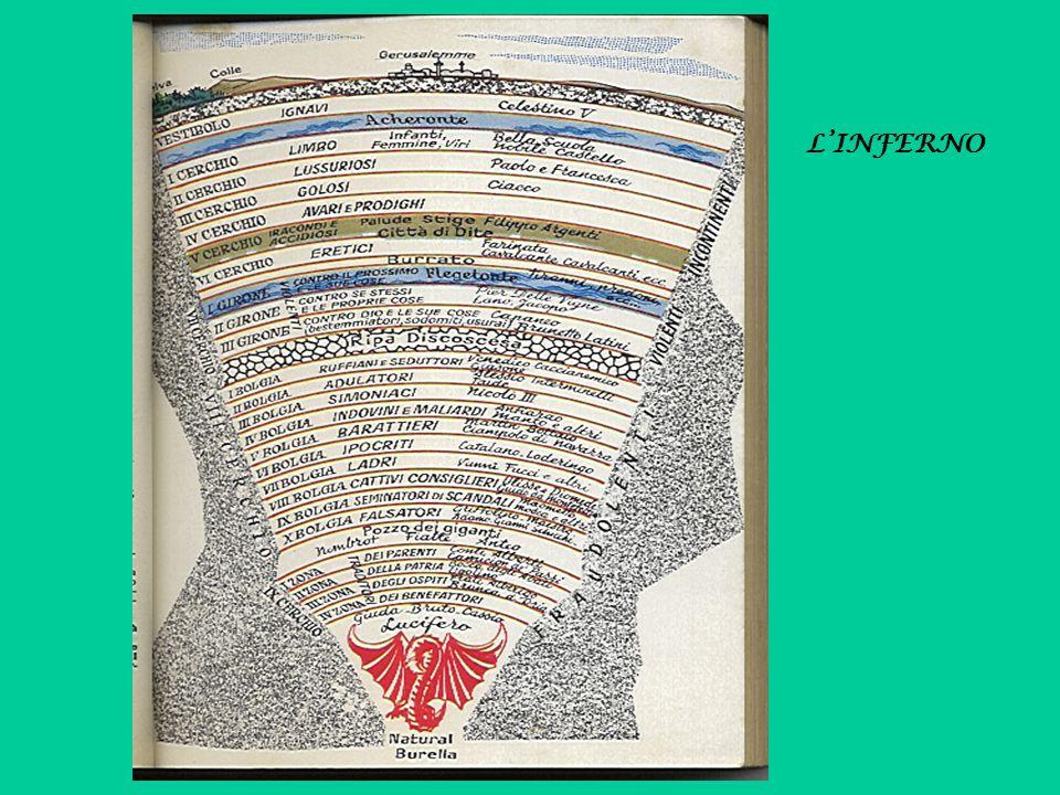 Dante Alighieri (Firenze 1265 - Ravenna 1321) Divina Commedia INFERNO V Canto PAOLO E FRANCESCA