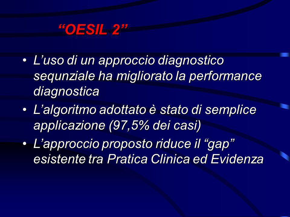 OESIL 2 L'uso di un approccio diagnostico sequnziale ha migliorato la performance diagnosticaL'uso di un approccio diagnostico sequnziale ha migliorato la performance diagnostica L'algoritmo adottato è stato di semplice applicazione (97,5% dei casi)L'algoritmo adottato è stato di semplice applicazione (97,5% dei casi) L'approccio proposto riduce il gap esistente tra Pratica Clinica ed EvidenzaL'approccio proposto riduce il gap esistente tra Pratica Clinica ed Evidenza
