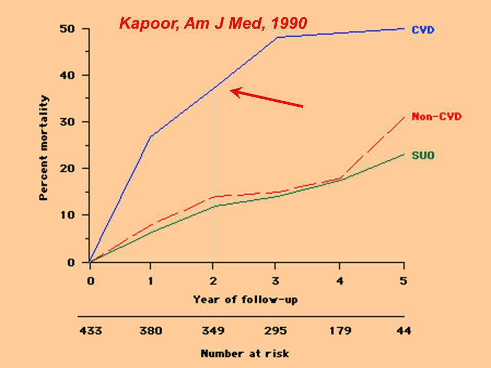 Kapoor, Am J Med, 1990