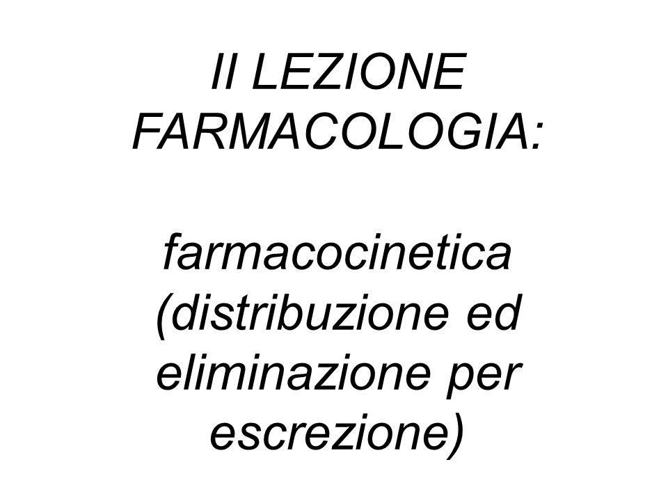 Somministrazione farmaco Assorbimento Distribuzione (raggiungimento equilibrio tra conc.