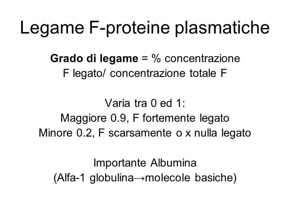 Legame F-proteine plasmatiche Grado di legame = % concentrazione F legato/ concentrazione totale F Varia tra 0 ed 1: Maggiore 0.9, F fortemente legato Minore 0.2, F scarsamente o x nulla legato Importante Albumina (Alfa-1 globulina→molecole basiche)