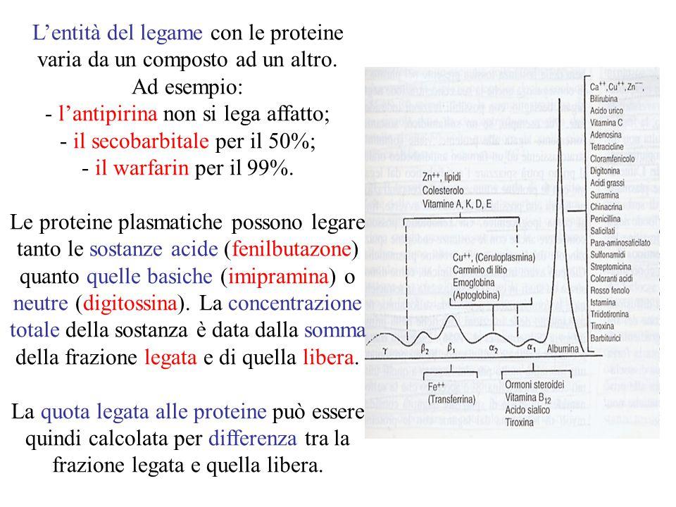 L'entità del legame con le proteine varia da un composto ad un altro.