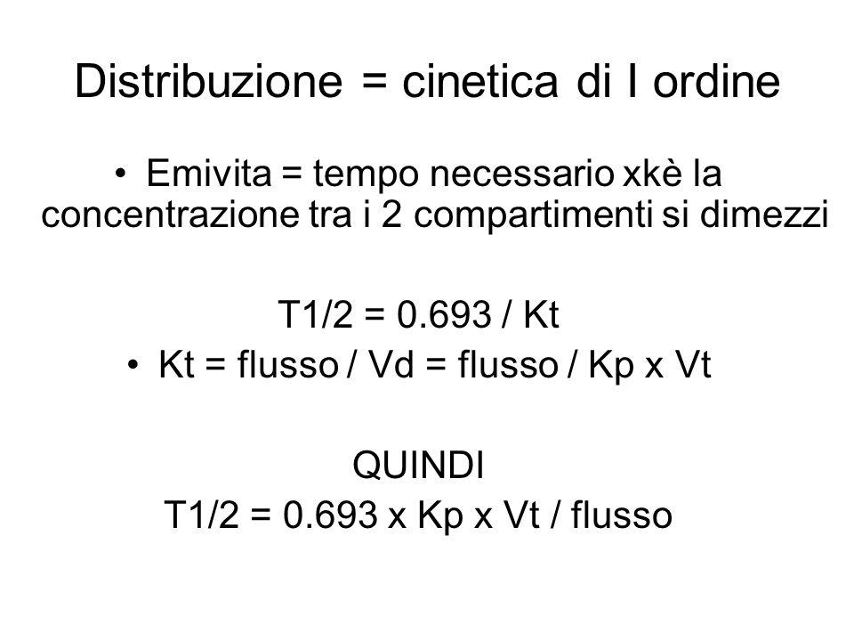 Distribuzione = cinetica di I ordine Emivita = tempo necessario xkè la concentrazione tra i 2 compartimenti si dimezzi T1/2 = 0.693 / Kt Kt = flusso / Vd = flusso / Kp x Vt QUINDI T1/2 = 0.693 x Kp x Vt / flusso