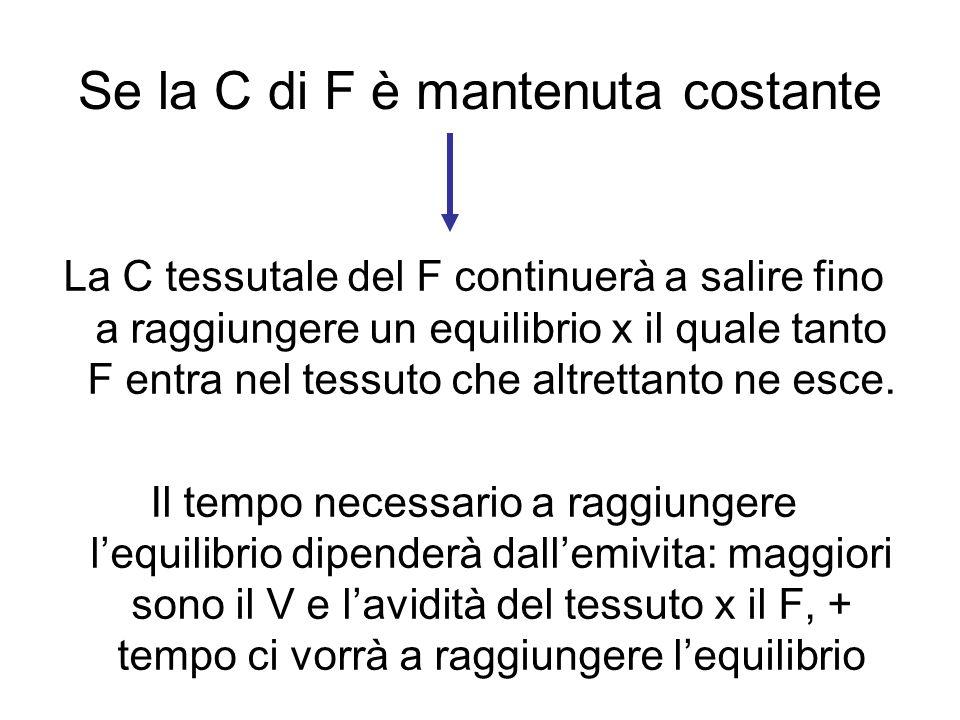 Se la C di F è mantenuta costante La C tessutale del F continuerà a salire fino a raggiungere un equilibrio x il quale tanto F entra nel tessuto che altrettanto ne esce.