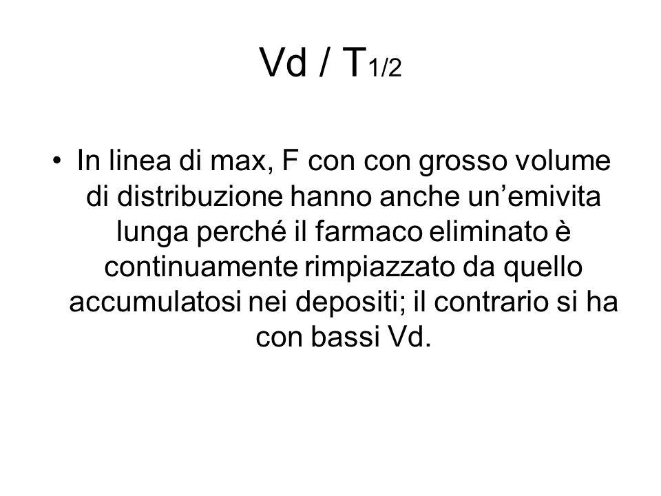 Vd / T 1/2 In linea di max, F con con grosso volume di distribuzione hanno anche un'emivita lunga perché il farmaco eliminato è continuamente rimpiazzato da quello accumulatosi nei depositi; il contrario si ha con bassi Vd.