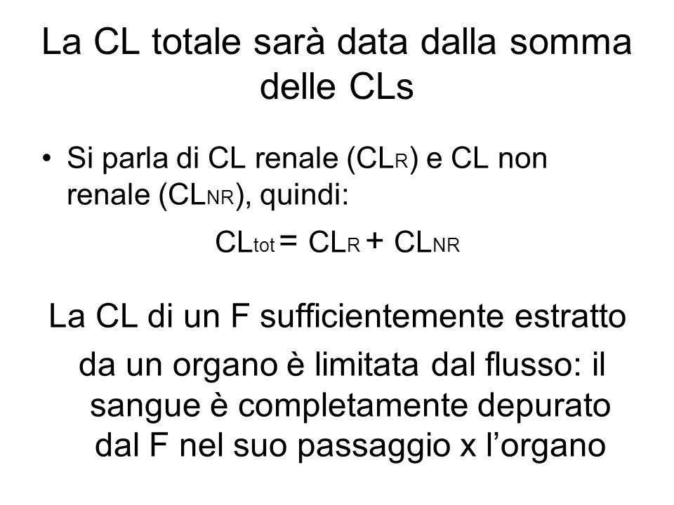 La CL totale sarà data dalla somma delle CLs Si parla di CL renale (CL R ) e CL non renale (CL NR ), quindi: CL tot = CL R + CL NR La CL di un F sufficientemente estratto da un organo è limitata dal flusso: il sangue è completamente depurato dal F nel suo passaggio x l'organo