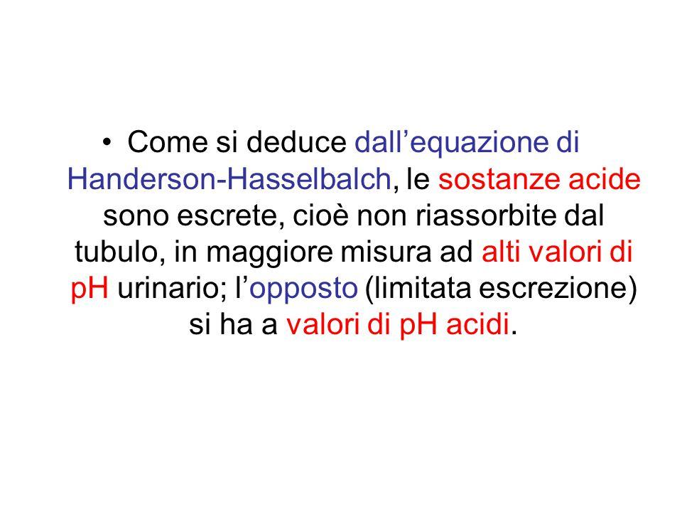 Come si deduce dall'equazione di Handerson-Hasselbalch, le sostanze acide sono escrete, cioè non riassorbite dal tubulo, in maggiore misura ad alti valori di pH urinario; l'opposto (limitata escrezione) si ha a valori di pH acidi.