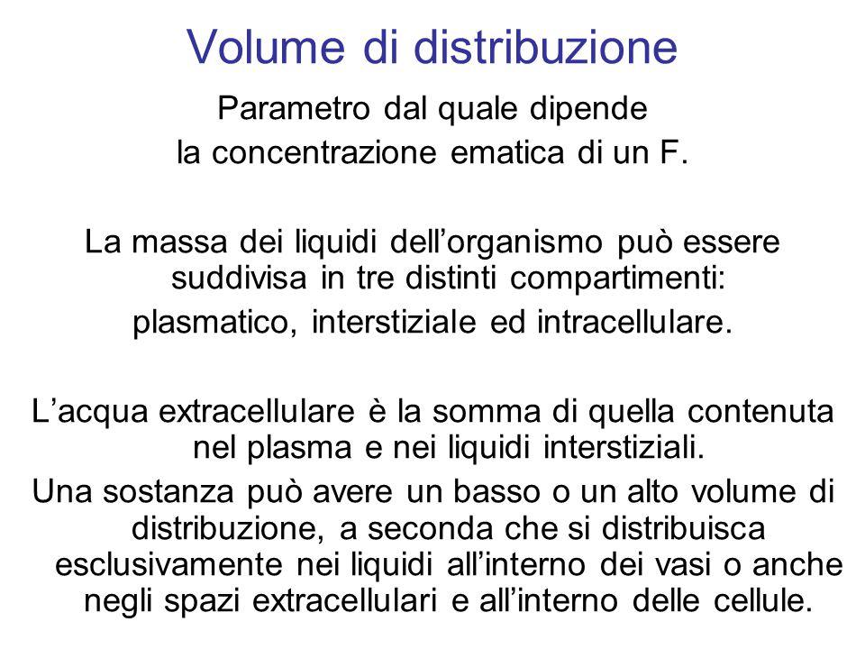 Volume di distribuzione Parametro dal quale dipende la concentrazione ematica di un F.
