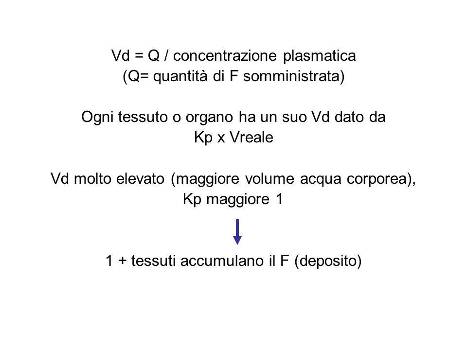 Vd = Q / concentrazione plasmatica (Q= quantità di F somministrata) Ogni tessuto o organo ha un suo Vd dato da Kp x Vreale Vd molto elevato (maggiore volume acqua corporea), Kp maggiore 1 1 + tessuti accumulano il F (deposito)