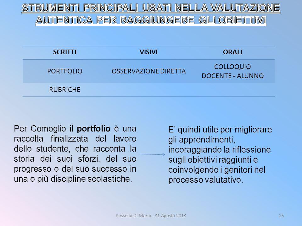 Rossella Di Maria - 31 Agosto 201325 SCRITTIVISIVIORALI PORTFOLIOOSSERVAZIONE DIRETTA COLLOQUIO DOCENTE - ALUNNO RUBRICHE Per Comoglio il portfolio è