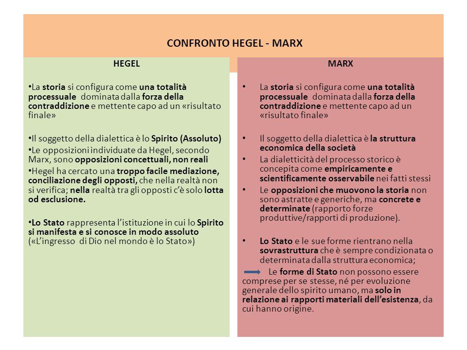 CONFRONTO HEGEL - MARX HEGEL La storia si configura come una totalità processuale dominata dalla forza della contraddizione e mettente capo ad un «ris