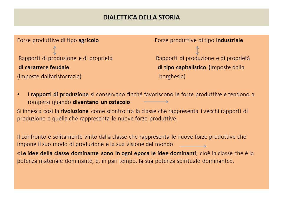 DIALETTICA DELLA STORIA Forze produttive di tipo agricolo Forze produttive di tipo industriale Rapporti di produzione e di proprietà Rapporti di produ