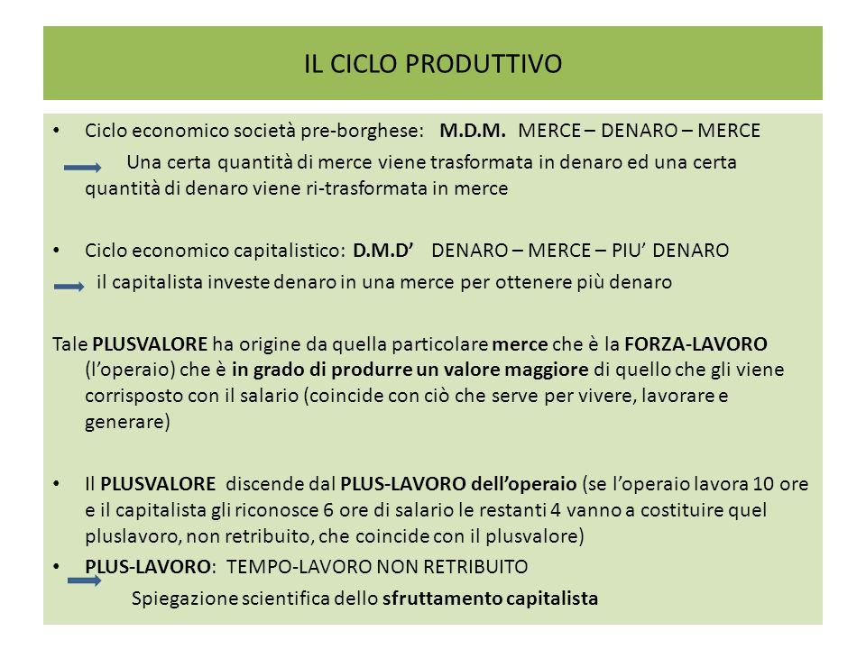 IL CICLO PRODUTTIVO Ciclo economico società pre-borghese: M.D.M. MERCE – DENARO – MERCE Una certa quantità di merce viene trasformata in denaro ed una