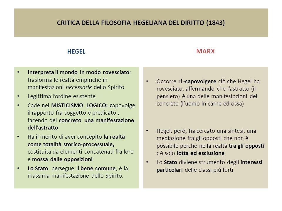 CRITICA DELLA FILOSOFIA HEGELIANA DEL DIRITTO (1843) HEGEL Interpreta il mondo in modo rovesciato: trasforma le realtà empiriche in manifestazioni nec