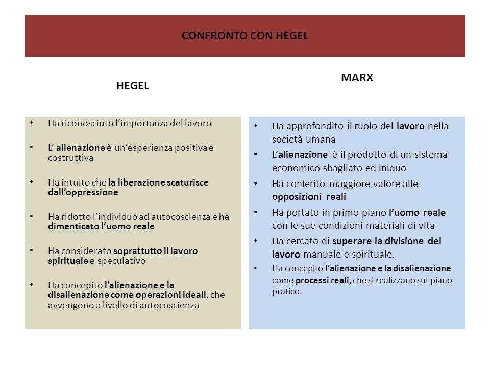 CONFRONTO CON HEGEL HEGEL Ha riconosciuto l'importanza del lavoro L' alienazione è un'esperienza positiva e costruttiva Ha intuito che la liberazione