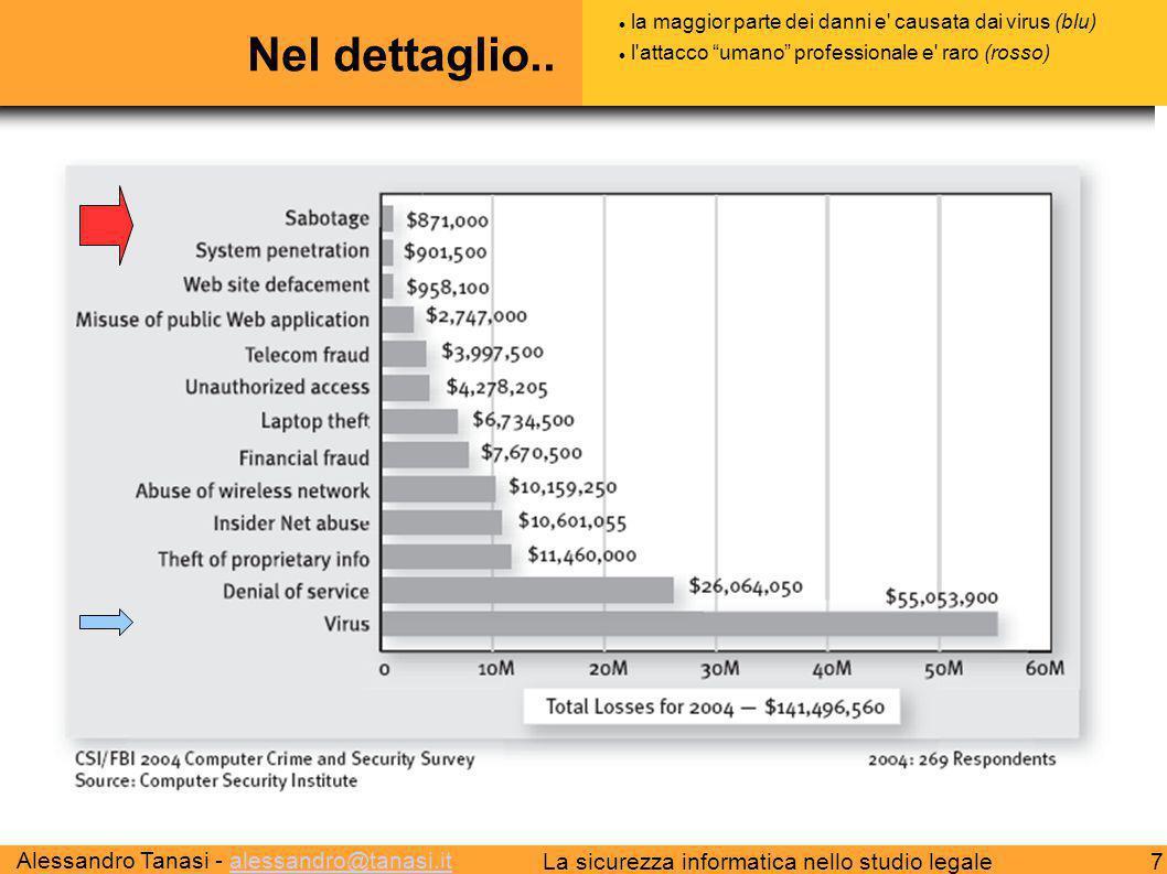 Alessandro Tanasi - alessandro@tanasi.italessandro@tanasi.it 7La sicurezza informatica nello studio legale Nel dettaglio.. la maggior parte dei danni