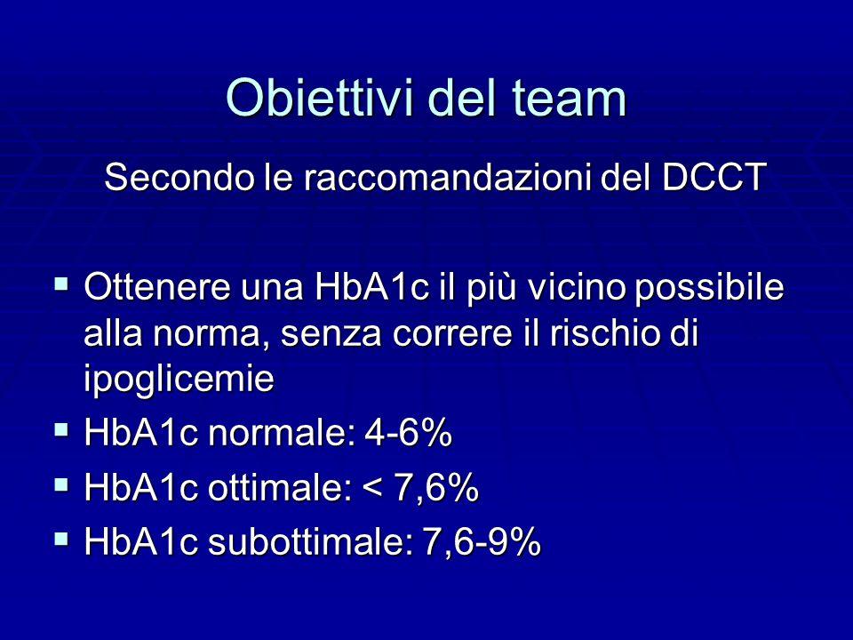 Obiettivi del team Secondo le raccomandazioni del DCCT Secondo le raccomandazioni del DCCT  Ottenere una HbA1c il più vicino possibile alla norma, senza correre il rischio di ipoglicemie  HbA1c normale: 4-6%  HbA1c ottimale: < 7,6%  HbA1c subottimale: 7,6-9%