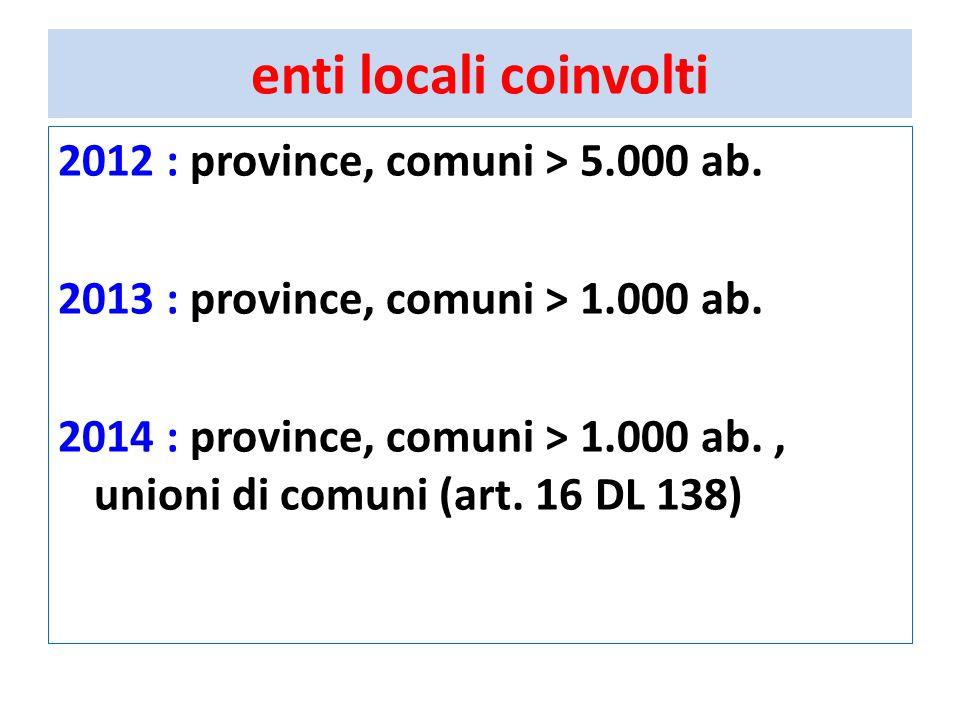 enti locali coinvolti 2012 : province, comuni > 5.000 ab.