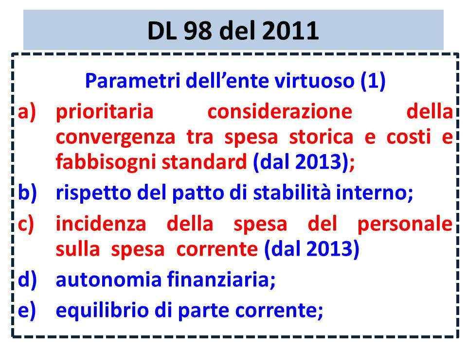 DL 98 del 2011 Parametri dell'ente virtuoso (1) a)prioritaria considerazione della convergenza tra spesa storica e costi e fabbisogni standard (dal 2013); b)rispetto del patto di stabilità interno; c)incidenza della spesa del personale sulla spesa corrente (dal 2013) d)autonomia finanziaria; e)equilibrio di parte corrente;