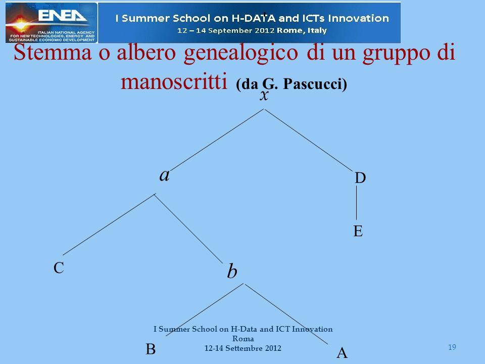 19 I Summer School on H-Data and ICT Innovation Roma 12-14 Settembre 2012 Stemma o albero genealogico di un gruppo di manoscritti (da G. Pascucci) x a