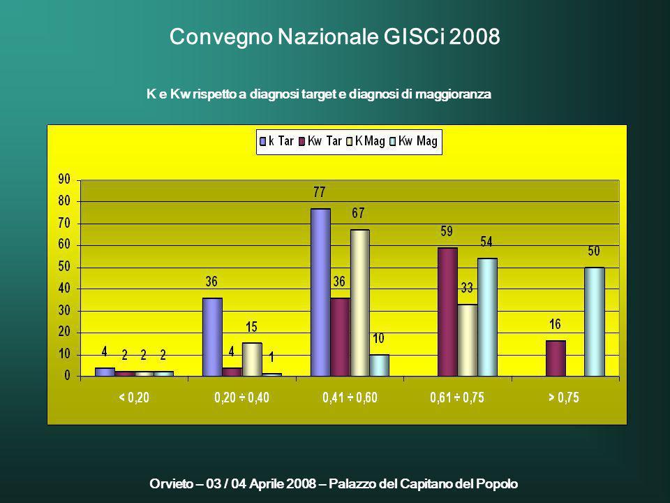 Orvieto – 03 / 04 Aprile 2008 – Palazzo del Capitano del Popolo Convegno Nazionale GISCi 2008 K e Kw rispetto a diagnosi target e diagnosi di maggioranza