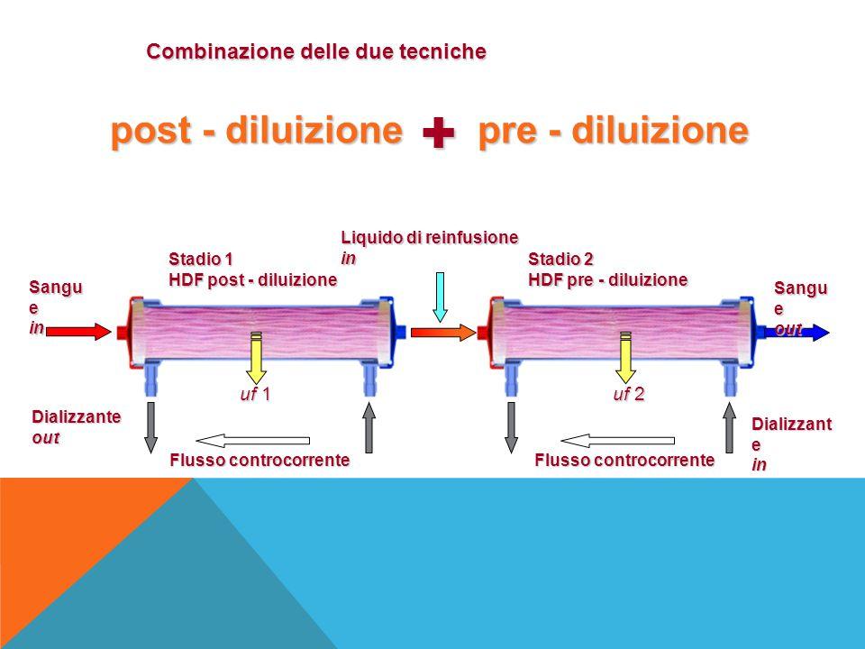 Combinazione delle due tecniche post - diluizione pre - diluizione Stadio 1 HDF post - diluizione Stadio 2 HDF pre - diluizione Flusso controcorrente