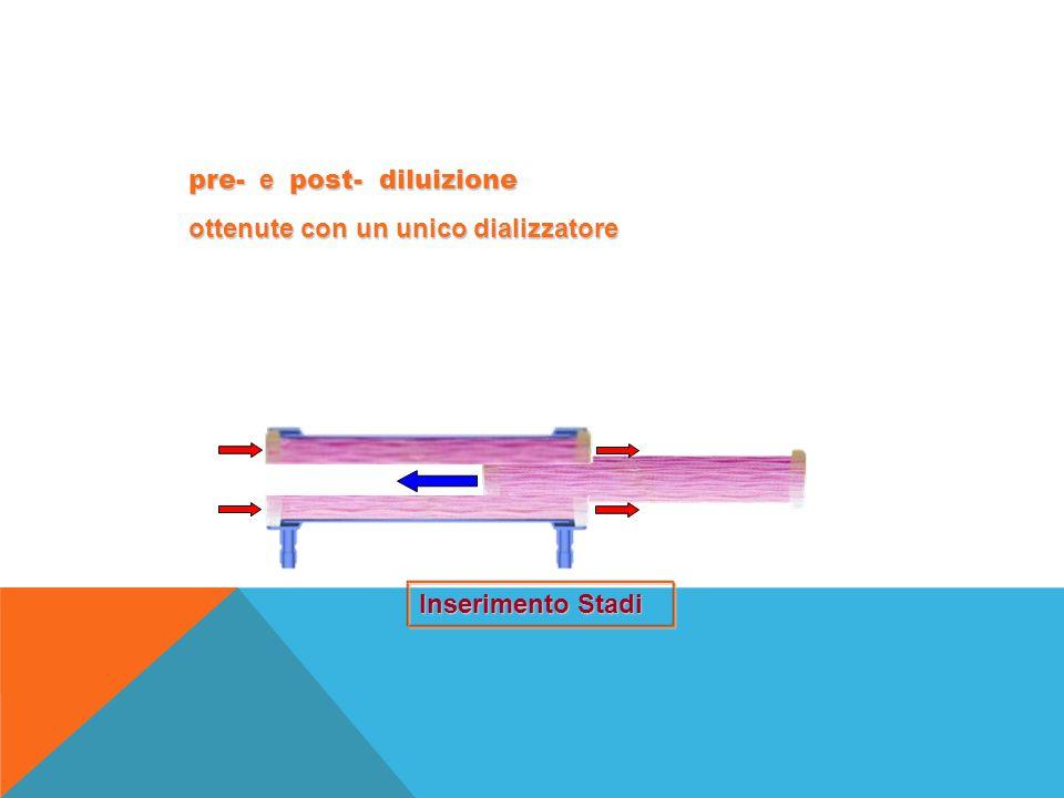 pre- e post- diluizione ottenute con un unico dializzatore Inserimento Stadi
