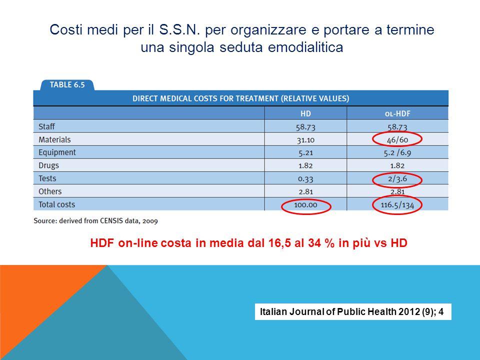 Costi medi per il S.S.N. per organizzare e portare a termine una singola seduta emodialitica HDF on-line costa in media dal 16,5 al 34 % in più vs HD