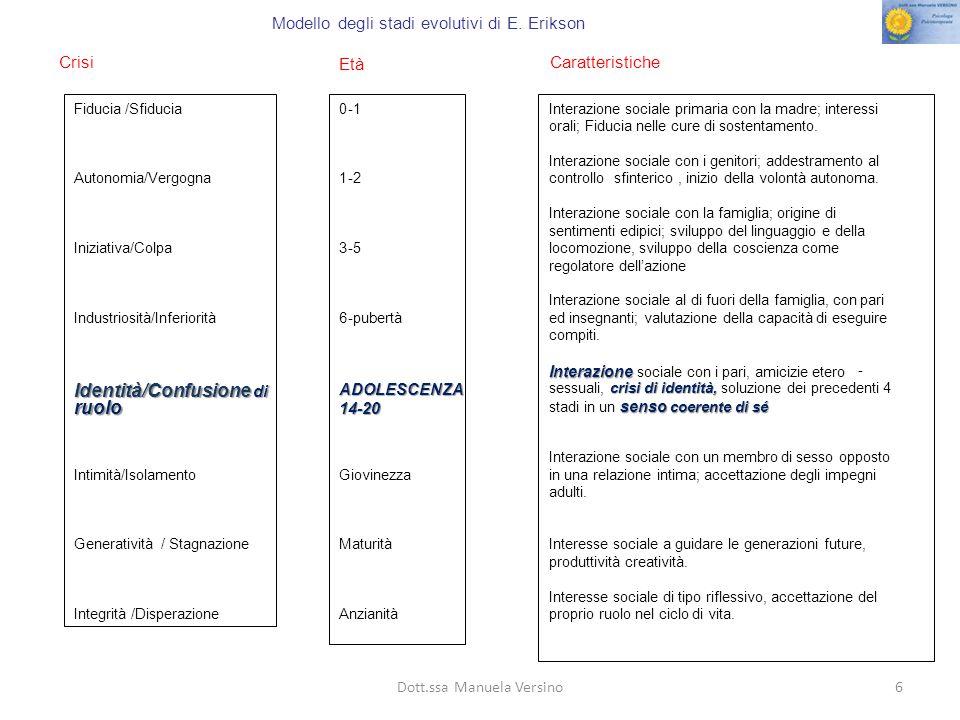 6 Crisi Età Caratteristiche Fiducia /Sfiducia Autonomia/Vergogna Iniziativa/Colpa Industriosità/Inferiorità Identità/Confusione di ruolo Intimità/Isolamento Generatività/ Stagnazione Integrità /Disperazione 0-1 1-2 3-5 6-pubertà ADOLESCENZA14-20 Giovinezza Maturità Anzianità Interazione sociale primaria con la madre; interessi orali; Fiducia nelle cure di sostentamento.