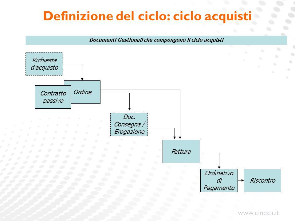 www.cineca.it Definizione del ciclo: ciclo acquisti Ordine Doc. Consegna / Erogazione Fattura Ordinativo di Pagamento Riscontro Documenti Gestionali c
