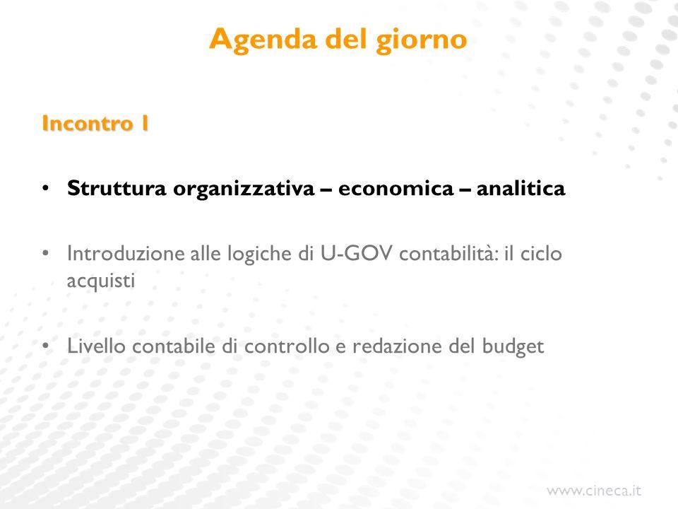 www.cineca.it Definizione delle scritture del ciclo acquisti Ordine - Contratto Doc.