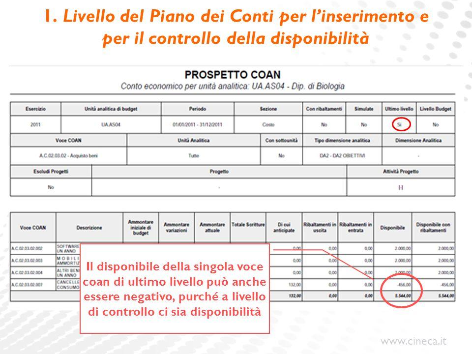 www.cineca.it 1. Livello del Piano dei Conti per l'inserimento e per il controllo della disponibilità Il disponibile della singola voce coan di ultimo