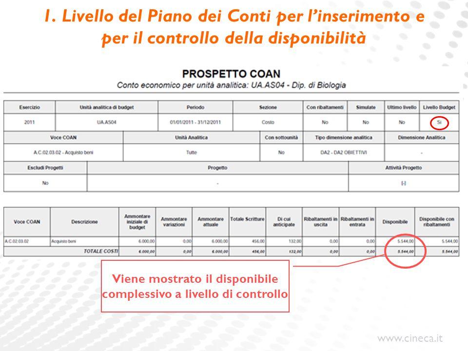 www.cineca.it 1. Livello del Piano dei Conti per l'inserimento e per il controllo della disponibilità Viene mostrato il disponibile complessivo a live