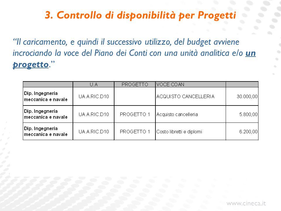 """www.cineca.it 3. Controllo di disponibilità per Progetti """"Il caricamento, e quindi il successivo utilizzo, del budget avviene incrociando la voce del"""