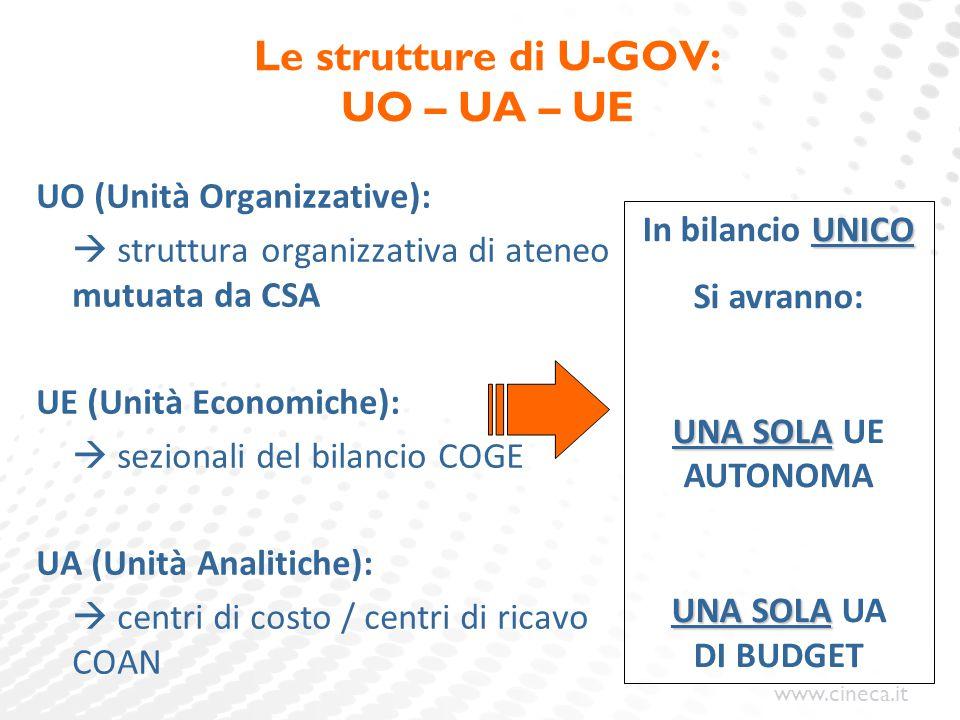 www.cineca.it Le strutture di U-GOV: UO – UA – UE UO (Unità Organizzative):  struttura organizzativa di ateneo mutuata da CSA UE (Unità Economiche):