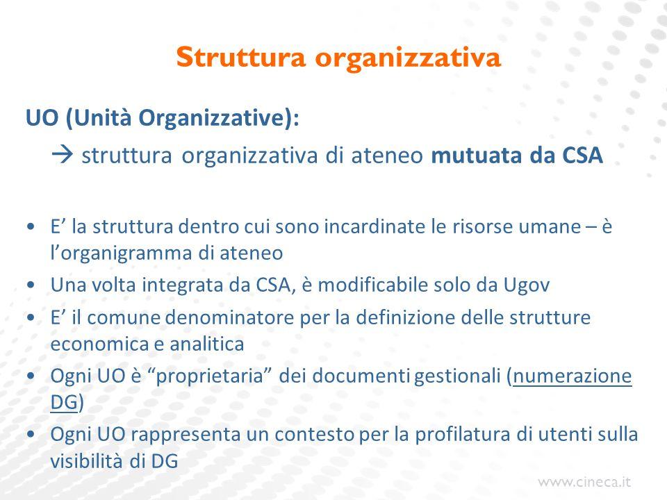 www.cineca.it Struttura organizzativa UO (Unità Organizzative):  struttura organizzativa di ateneo mutuata da CSA E' la struttura dentro cui sono inc